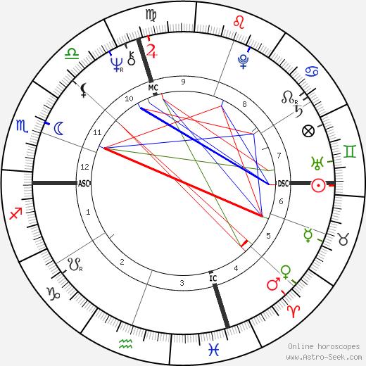 Clinton Jones день рождения гороскоп, Clinton Jones Натальная карта онлайн