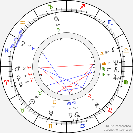 Constantin Cojocaru birth chart, biography, wikipedia 2019, 2020