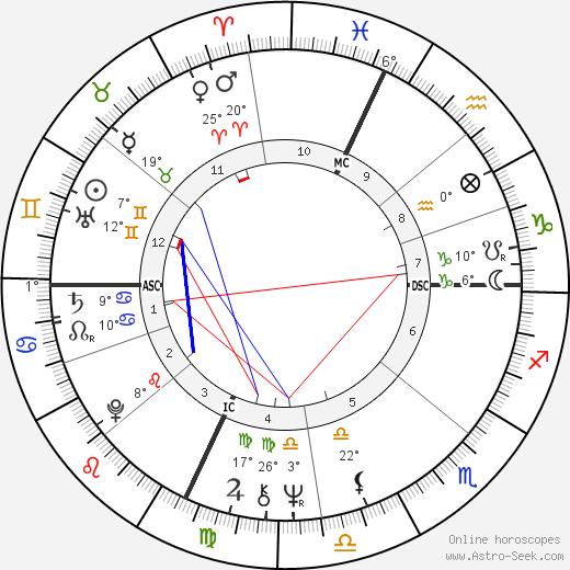 David Gaines birth chart, biography, wikipedia 2019, 2020