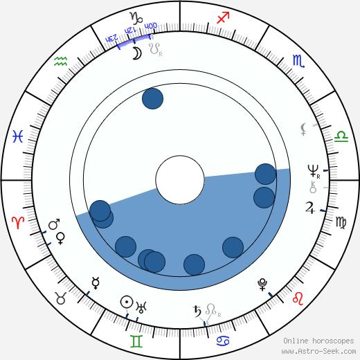 Dhritiman Chatterjee wikipedia, horoscope, astrology, instagram