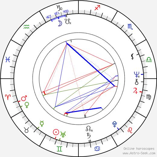 Dhritiman Chatterjee birth chart, Dhritiman Chatterjee astro natal horoscope, astrology