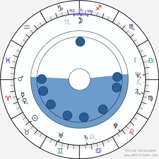 Diahnne Abbott wikipedia, horoscope, astrology, instagram