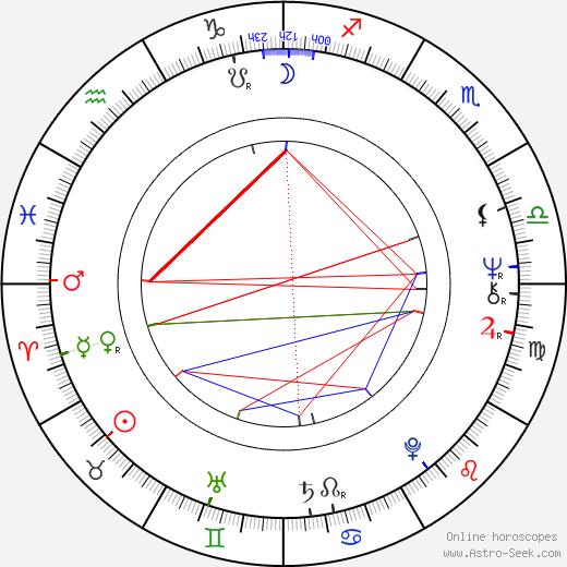 Diahnne Abbott tema natale, oroscopo, Diahnne Abbott oroscopi gratuiti, astrologia