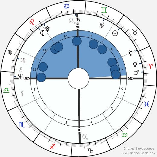 Earle F. Marsh wikipedia, horoscope, astrology, instagram