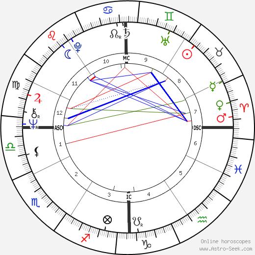 Earle F. Marsh день рождения гороскоп, Earle F. Marsh Натальная карта онлайн
