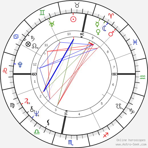 Grazia Bordoni день рождения гороскоп, Grazia Bordoni Натальная карта онлайн