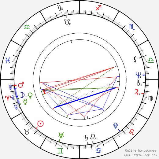 Hans Dagelet astro natal birth chart, Hans Dagelet horoscope, astrology