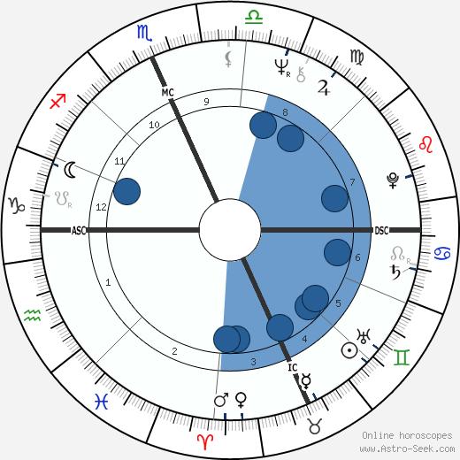 Hilary Abramson wikipedia, horoscope, astrology, instagram