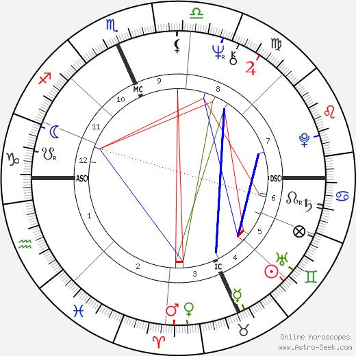 Hilary Abramson день рождения гороскоп, Hilary Abramson Натальная карта онлайн
