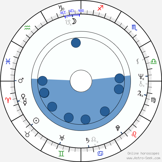 Iossif Surchadzhiev wikipedia, horoscope, astrology, instagram
