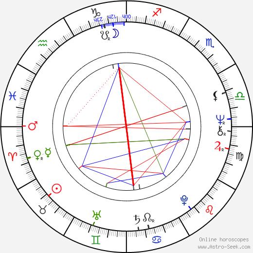 Iossif Surchadzhiev день рождения гороскоп, Iossif Surchadzhiev Натальная карта онлайн