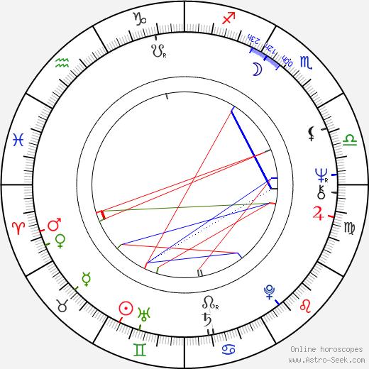 Ivan Touška astro natal birth chart, Ivan Touška horoscope, astrology