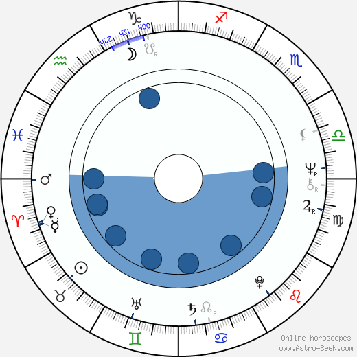jeanfran231ois davy birth chart horoscope date of birth astro
