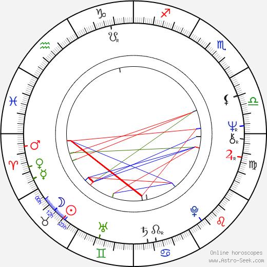 Jean Sarrus день рождения гороскоп, Jean Sarrus Натальная карта онлайн
