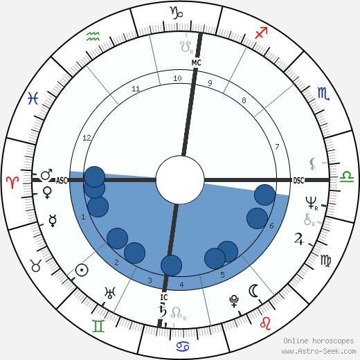 Jérôme Clément wikipedia, horoscope, astrology, instagram