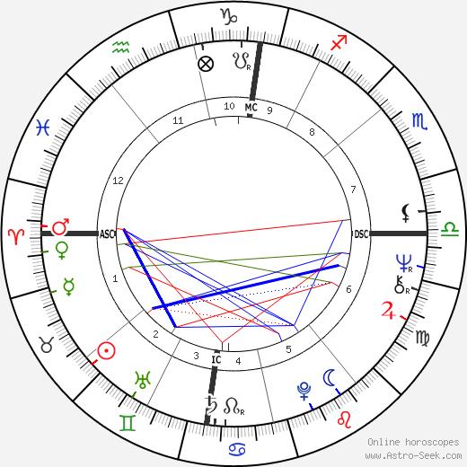 Jérôme Clément birth chart, Jérôme Clément astro natal horoscope, astrology