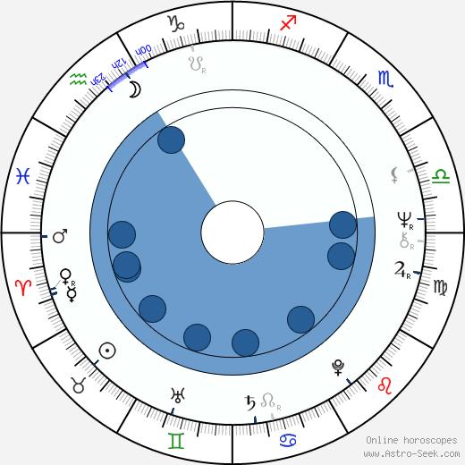 Jim Higgins wikipedia, horoscope, astrology, instagram