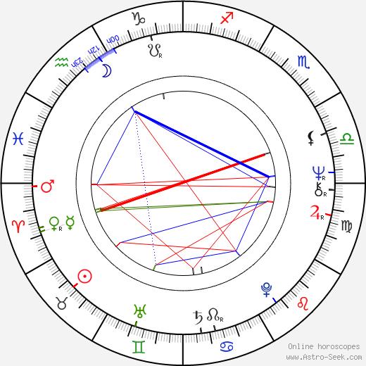 Jim Higgins день рождения гороскоп, Jim Higgins Натальная карта онлайн