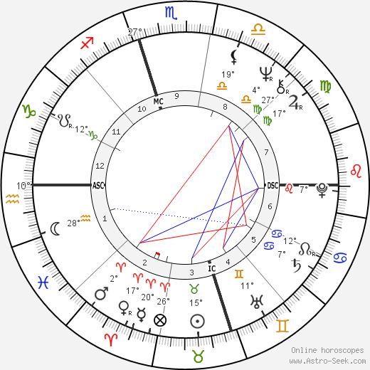 Jimmie Dale Gilmore birth chart, biography, wikipedia 2018, 2019