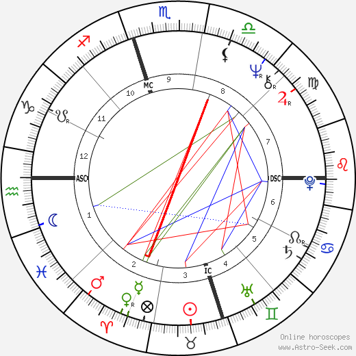 Jimmie Dale Gilmore astro natal birth chart, Jimmie Dale Gilmore horoscope, astrology