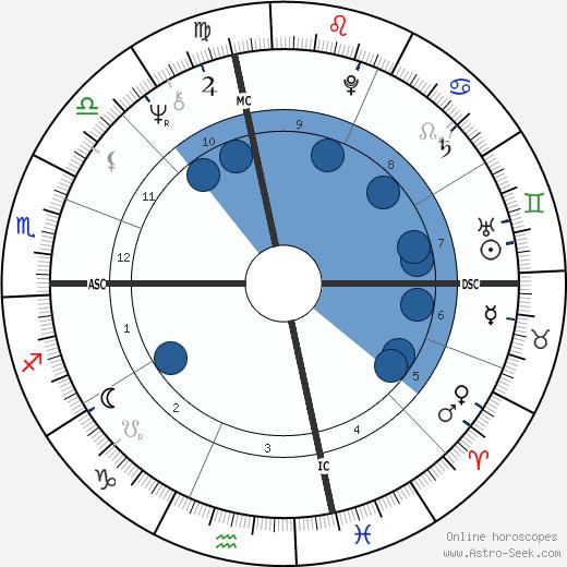 John Fogerty wikipedia, horoscope, astrology, instagram