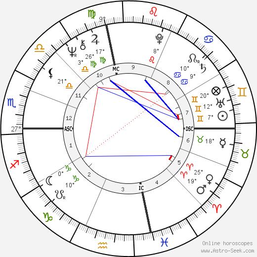 John Fogerty birth chart, biography, wikipedia 2019, 2020