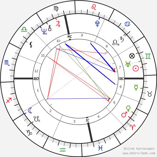 John Fogerty astro natal birth chart, John Fogerty horoscope, astrology