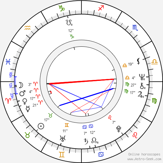 Keith Jarrett birth chart, biography, wikipedia 2019, 2020