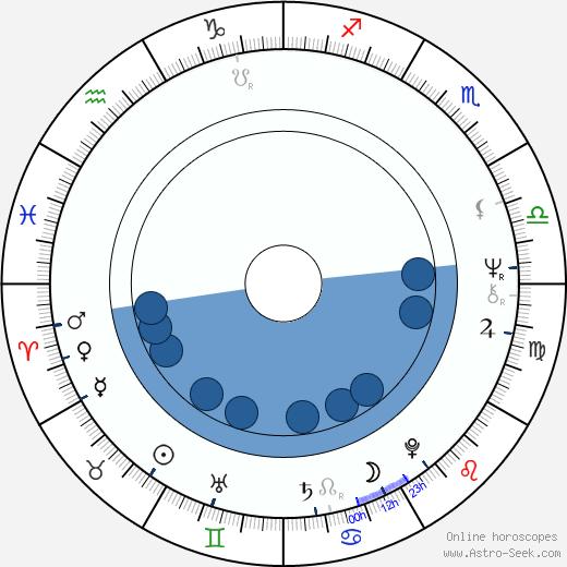 Laďa Kerndl wikipedia, horoscope, astrology, instagram