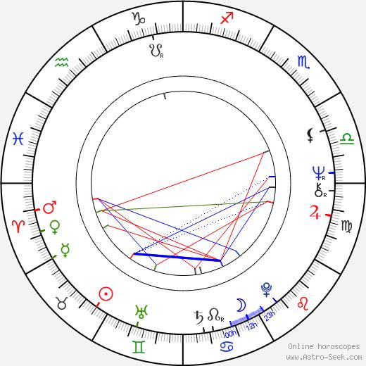 Laďa Kerndl astro natal birth chart, Laďa Kerndl horoscope, astrology
