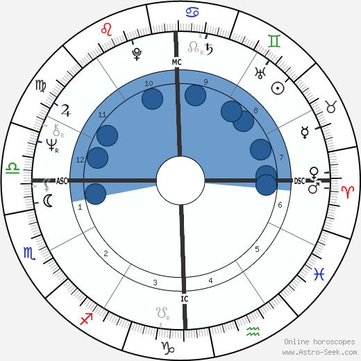 Lauren Chapin wikipedia, horoscope, astrology, instagram