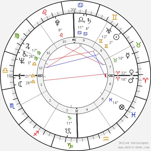 Lauren Chapin birth chart, biography, wikipedia 2019, 2020