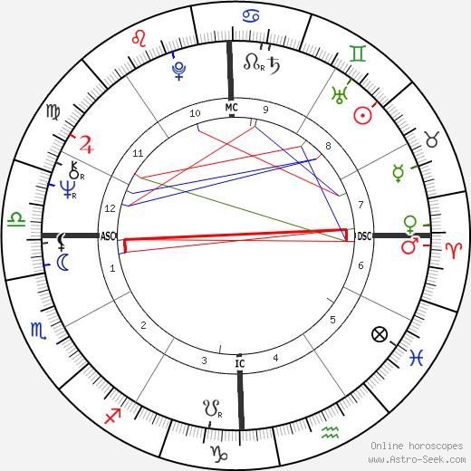 Lauren Chapin astro natal birth chart, Lauren Chapin horoscope, astrology