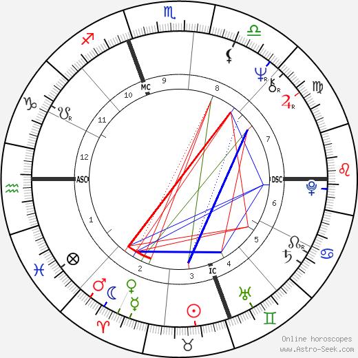 Mark Pemberton день рождения гороскоп, Mark Pemberton Натальная карта онлайн
