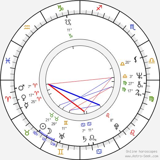 Marta Davouze birth chart, biography, wikipedia 2019, 2020