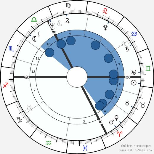 Michel Arth wikipedia, horoscope, astrology, instagram
