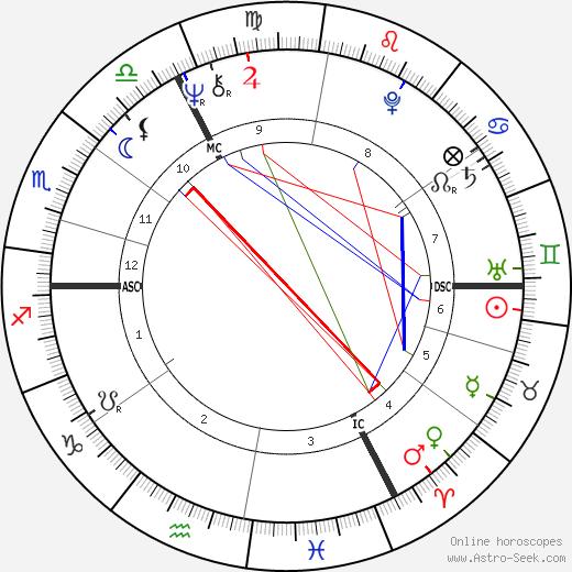 Michel Arth день рождения гороскоп, Michel Arth Натальная карта онлайн