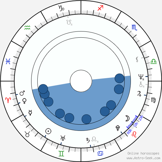 Miroslav Středa wikipedia, horoscope, astrology, instagram