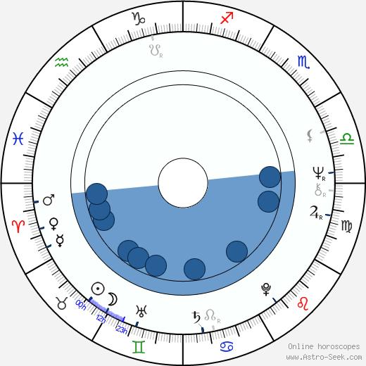 Nicky Henson wikipedia, horoscope, astrology, instagram