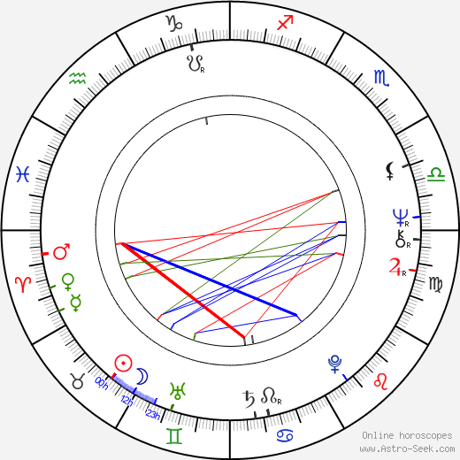 Nicky Henson birth chart, Nicky Henson astro natal horoscope, astrology