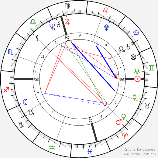 Patch Adams birth chart, Patch Adams astro natal horoscope, astrology