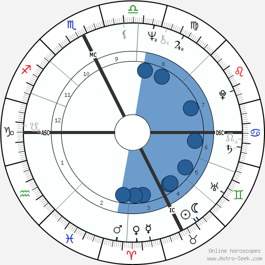 Patrick Ricard horoscope, astrology, sign, zodiac, date of birth, instagram