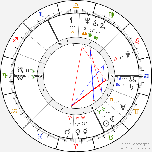 Patrick Ricard birth chart, biography, wikipedia 2018, 2019