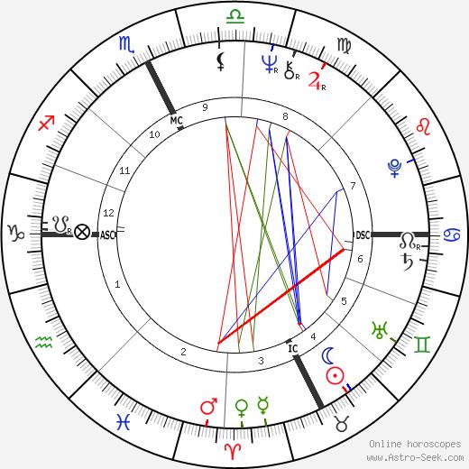 Patrick Ricard astro natal birth chart, Patrick Ricard horoscope, astrology