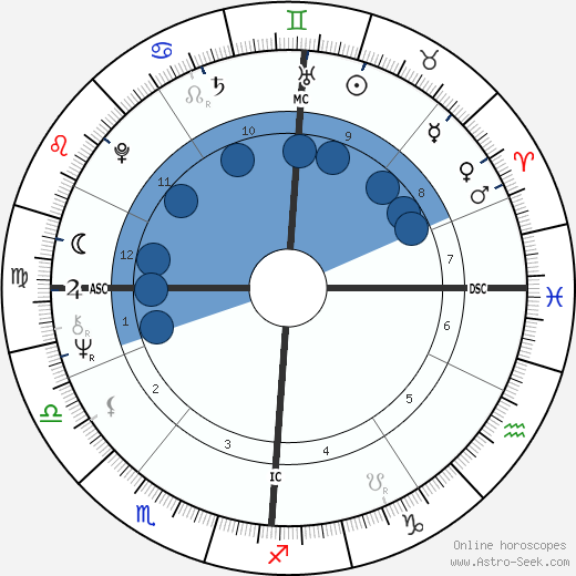Pete Townshend horoscope, astrology, sign, zodiac, date of birth, instagram