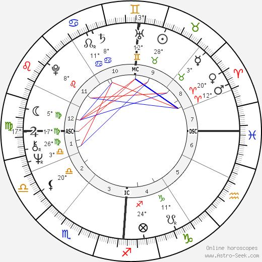 Pete Townshend birth chart, biography, wikipedia 2019, 2020