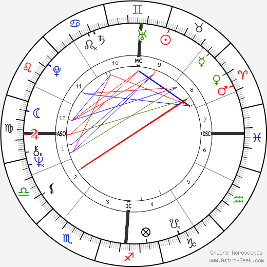 Pete Townshend astro natal birth chart, Pete Townshend horoscope, astrology