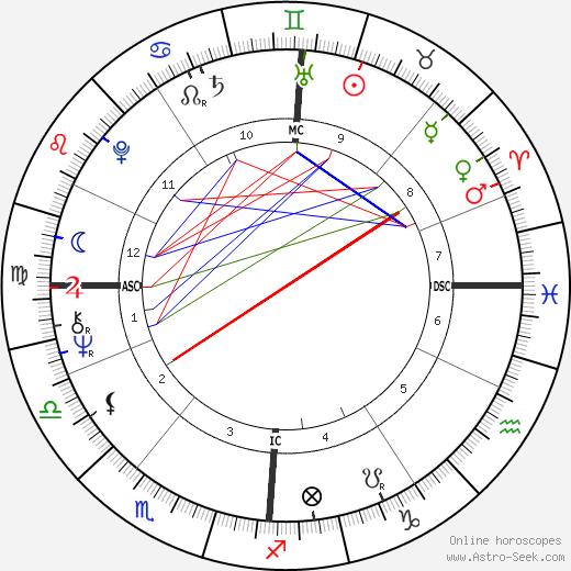 Pete Townshend tema natale, oroscopo, Pete Townshend oroscopi gratuiti, astrologia