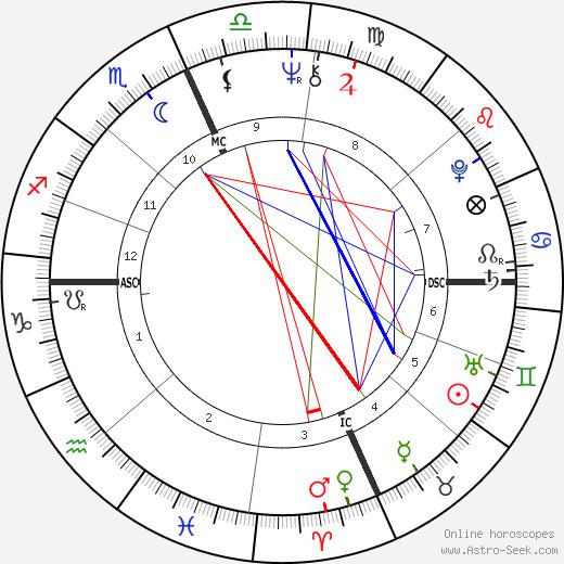 Присцилла Пресли Priscilla Presley день рождения гороскоп, Priscilla Presley Натальная карта онлайн