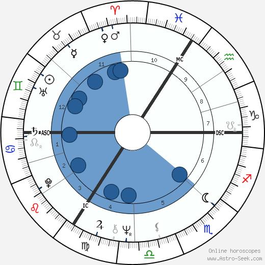 René Féret wikipedia, horoscope, astrology, instagram